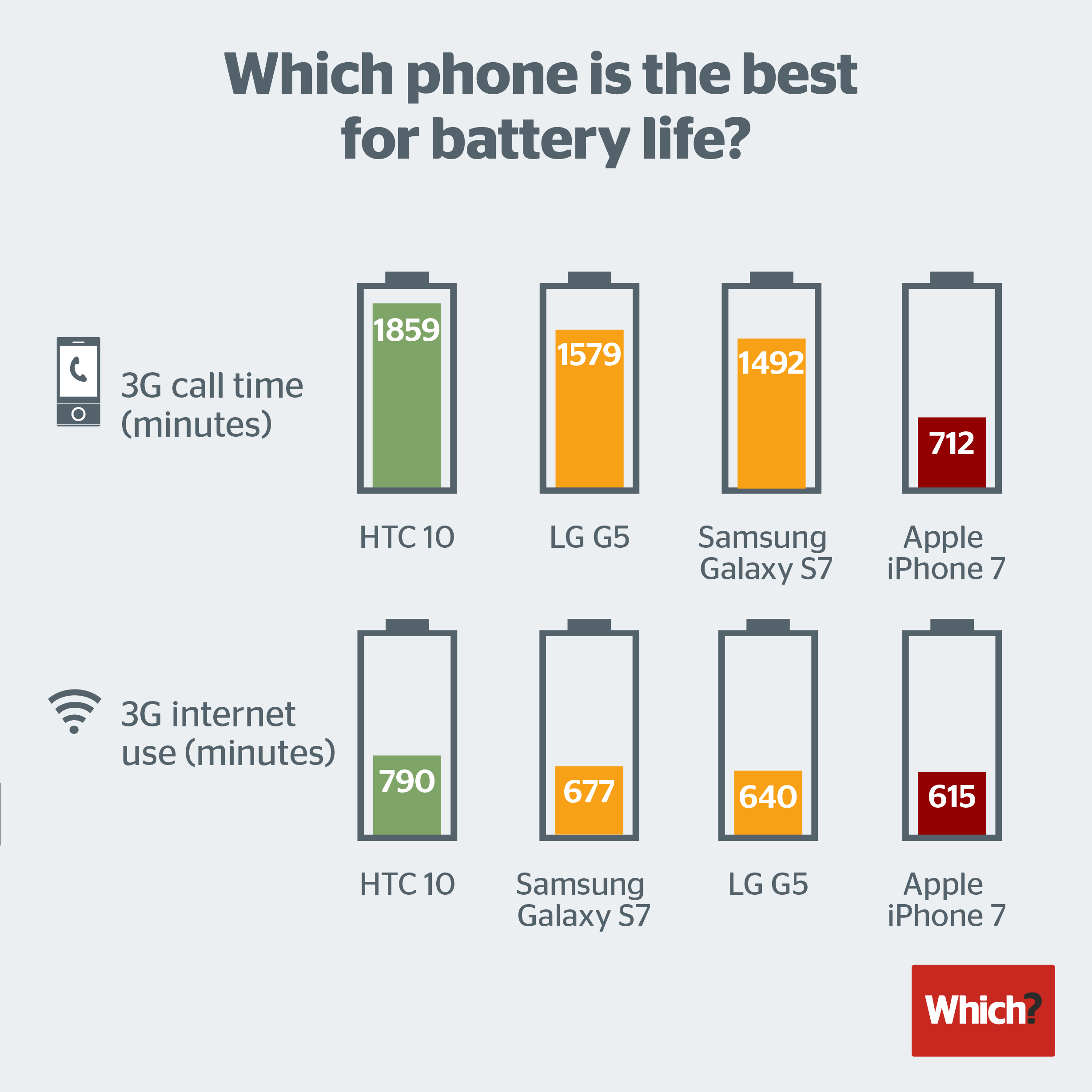 Phone Iphones Compared To Android Phones iphone 7 has the worst battery life compared to android phones image via which