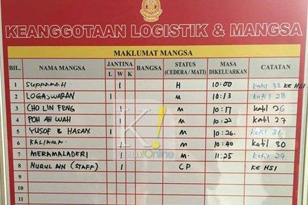 Senarai nama mangsa yang terlibat di dalam kebakaran.