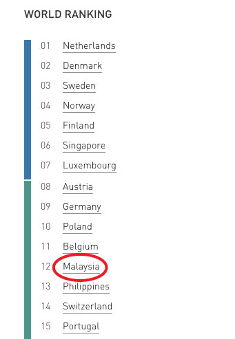 Malaysia S English Proficiency Is Ranked 2nd In Asia This Survey Says