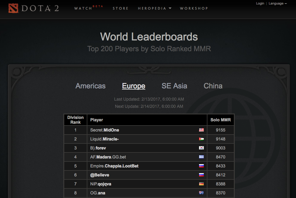 Image from Dota 2 Leaderboards