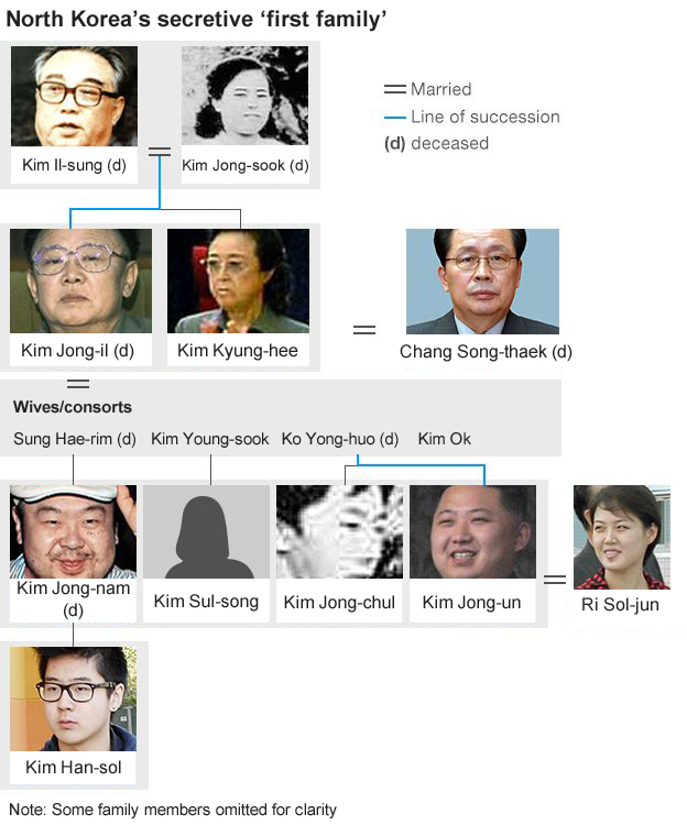 The line of succession of the family that has been the leaders of the Democratic People's Republic of Korea for decades now.