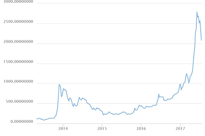 Historical Bitcoin price in USD. Why didn't we buy 10,000 BTC in 2010?