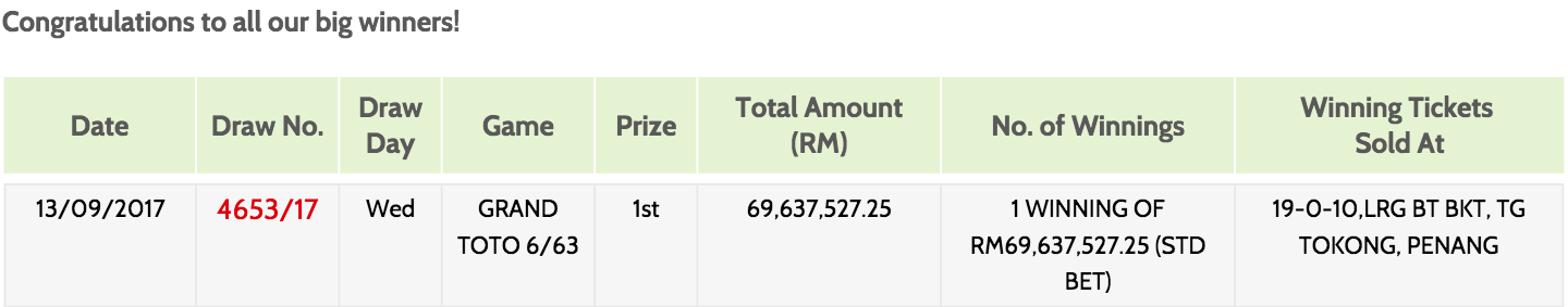 Someone Has Won Malaysia's Biggest Jackpot In History