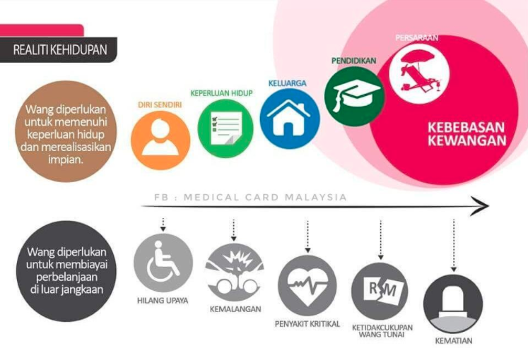 Image from Medical Card Malaysia