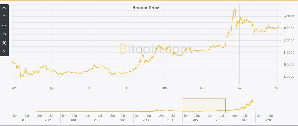 Would you have bought Bitcoin at this point?
