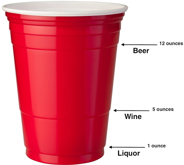 6. Those lines on your plastic cup aren't for nothing