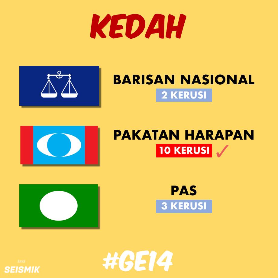 Kemenangan Bersejarah Keputusan Penuh 222 Kerusi Parlimen Pru14 Di Seluruh Malaysia