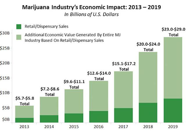Graf peningkatan hasil keuntungan jualan langsung perubatan marijuana setiap tahun di Amerika Syarikat.