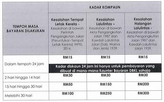 Image from Dewan Bandaraya Kuala Lumpur/Facebook