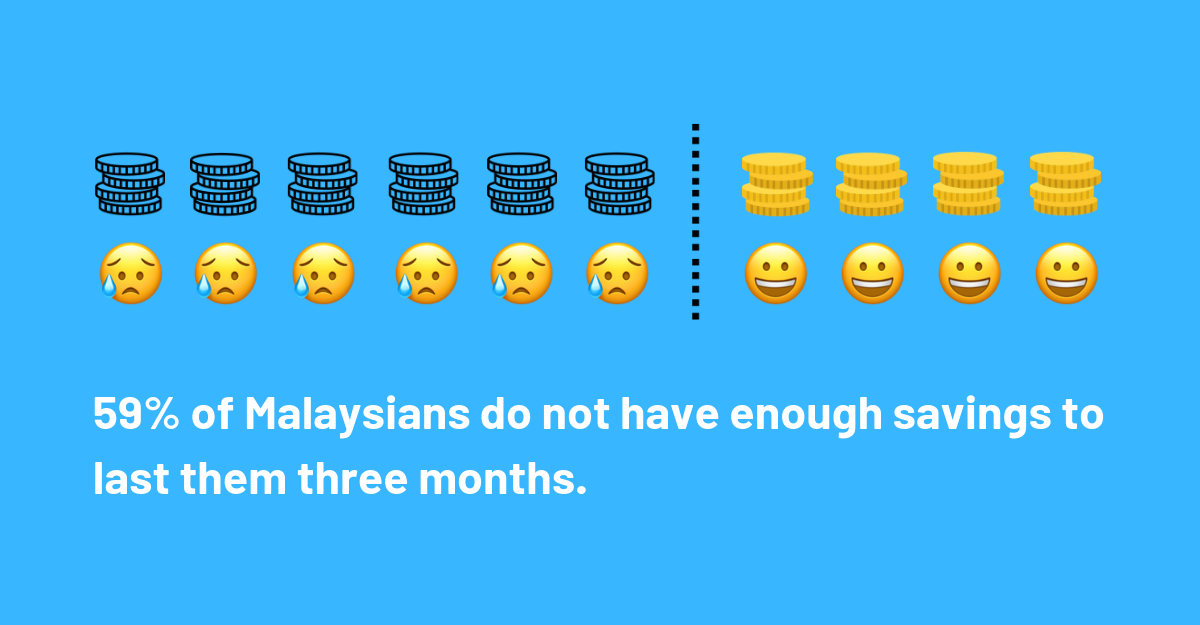 59% of Malaysians don't have enough savings to last three months