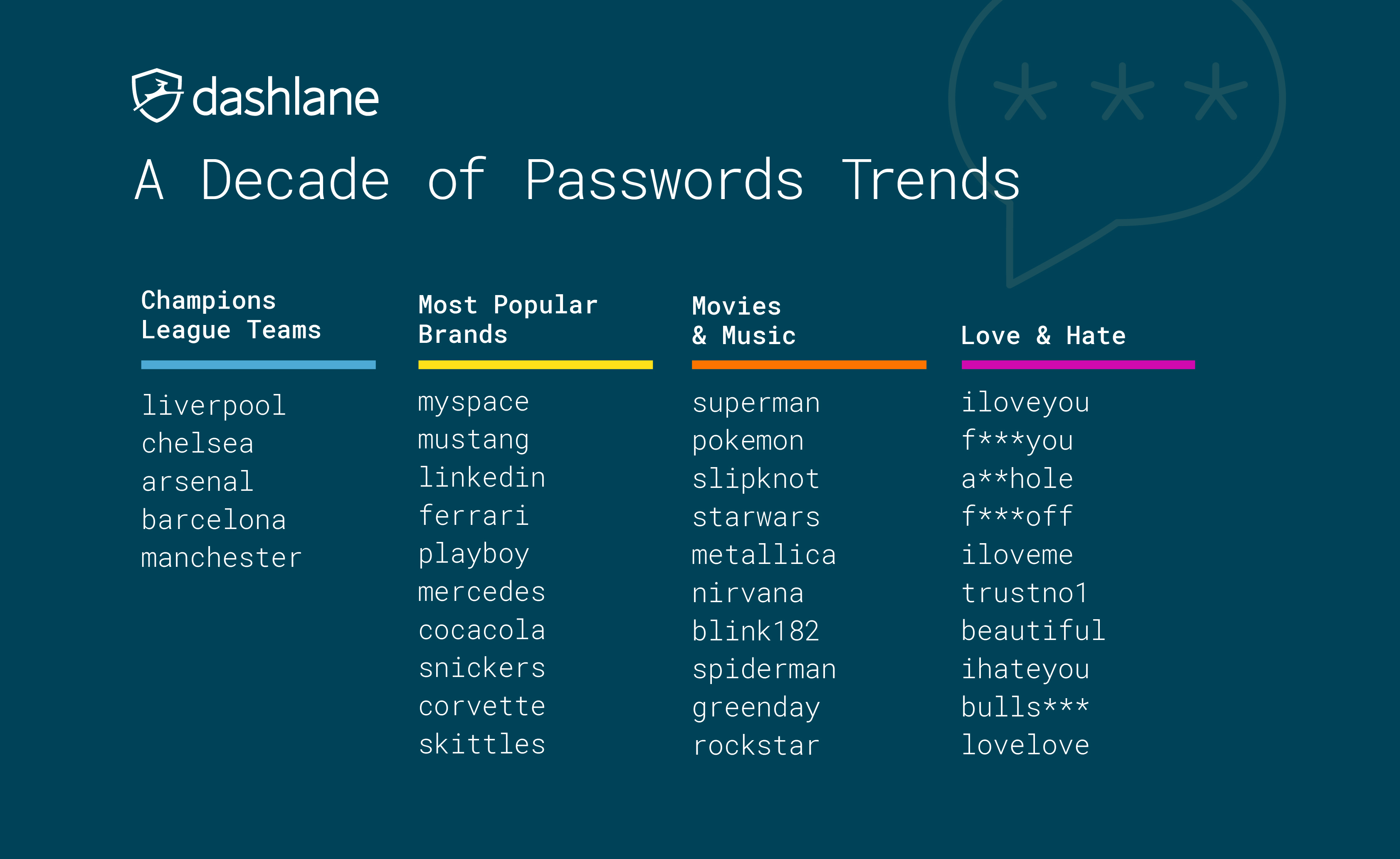 Image from Dashlane