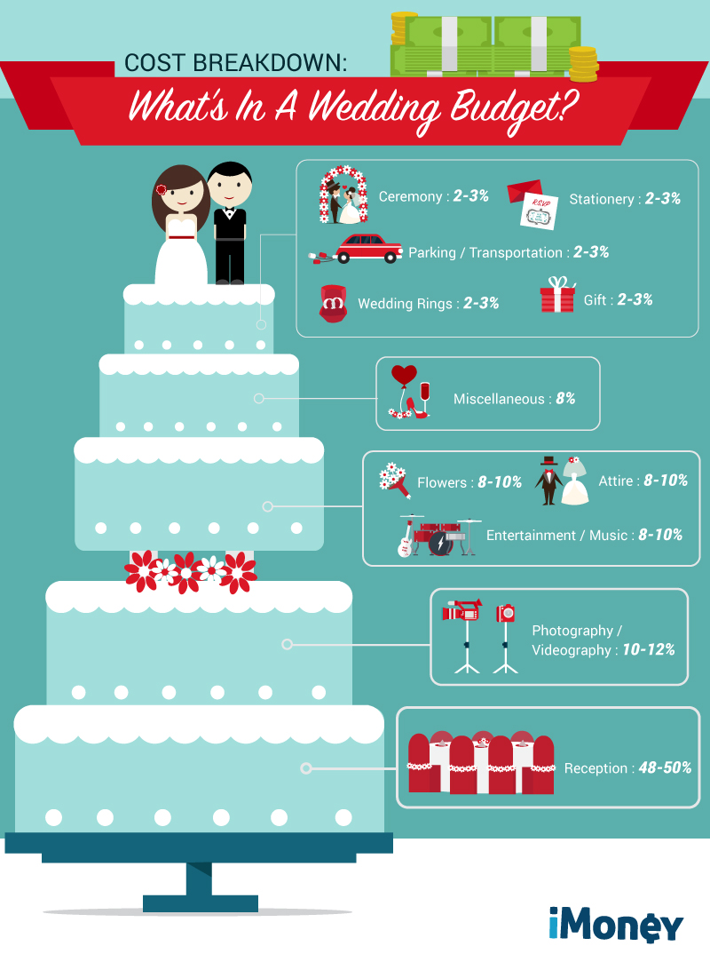 malaysian wedding budget breakdown