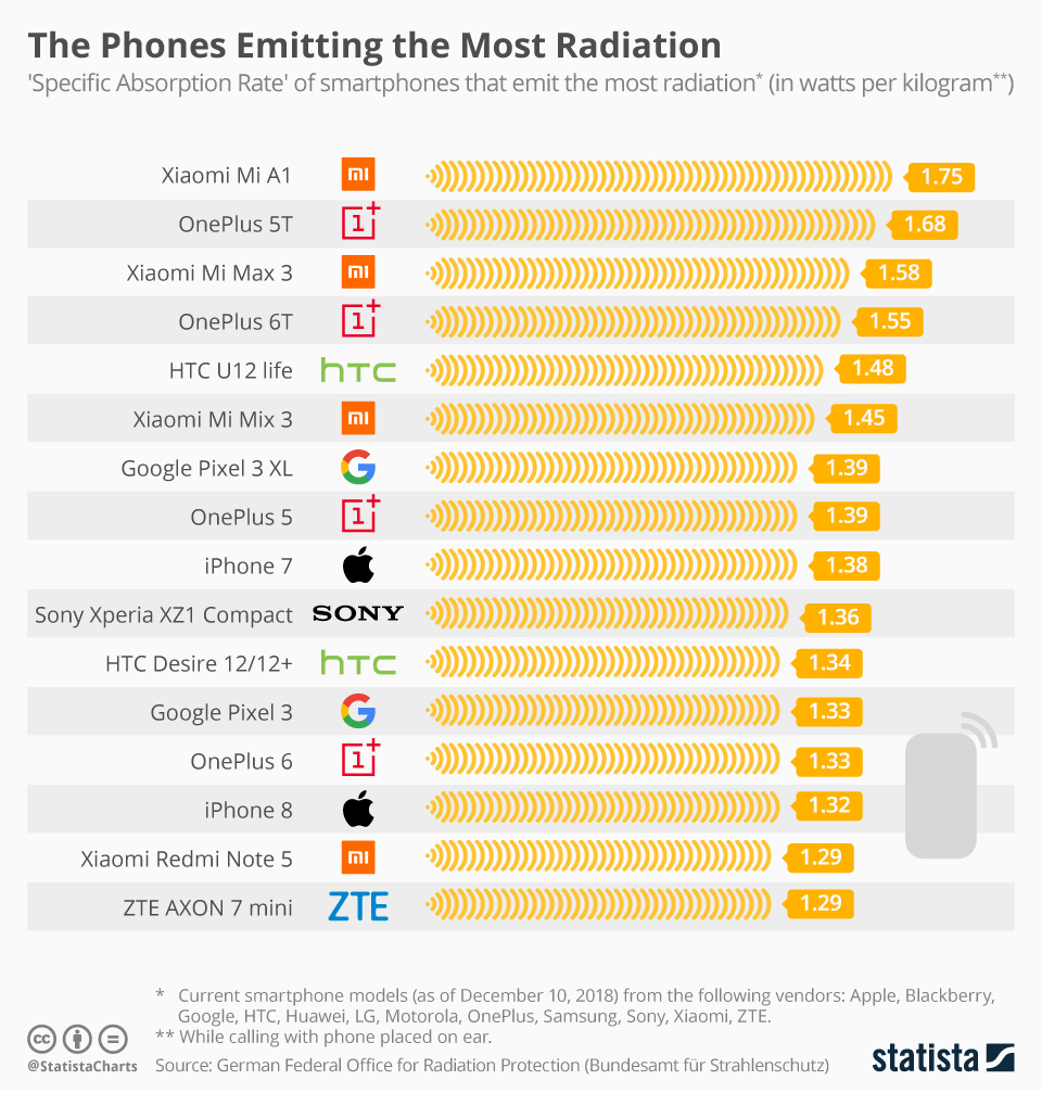'Specific Absorption Rate' of smartphones that emit the most radiation.