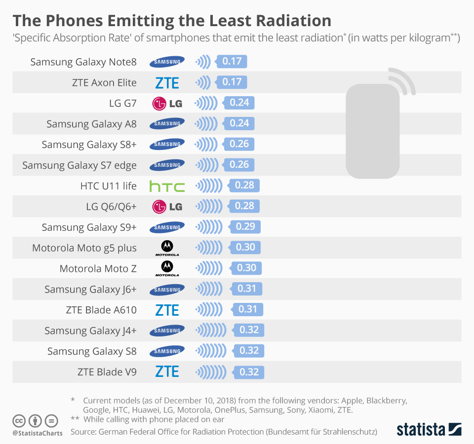 'Specific Absorption Rate' of smartphones that emit the least radiation.
