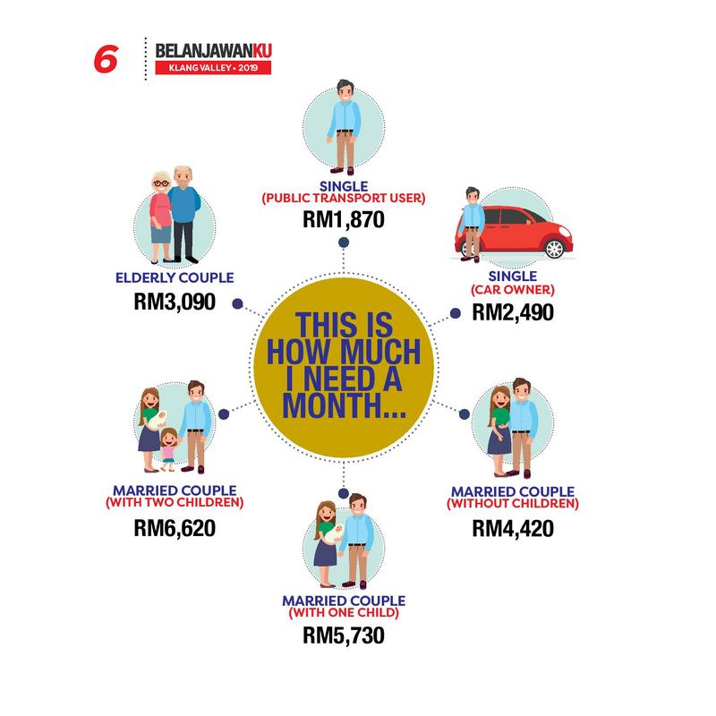 EPF Says Singles Can Live Comfortably From RM1,870 Each Month But