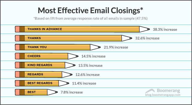 Email sign-offs with the greatest response rates.