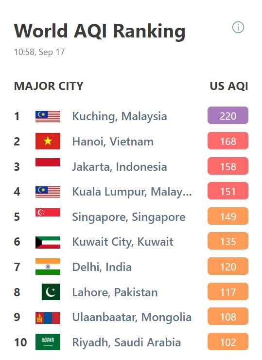 The World AQI Ranking as of writing with Kuching still at the top and Kuala Lumpur in fourth place.