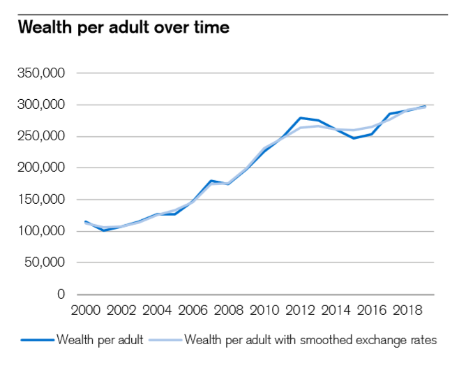 Image from Credit Suisse Research Institute Global Wealth Report 2019