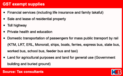 GST exempted from basic necessities