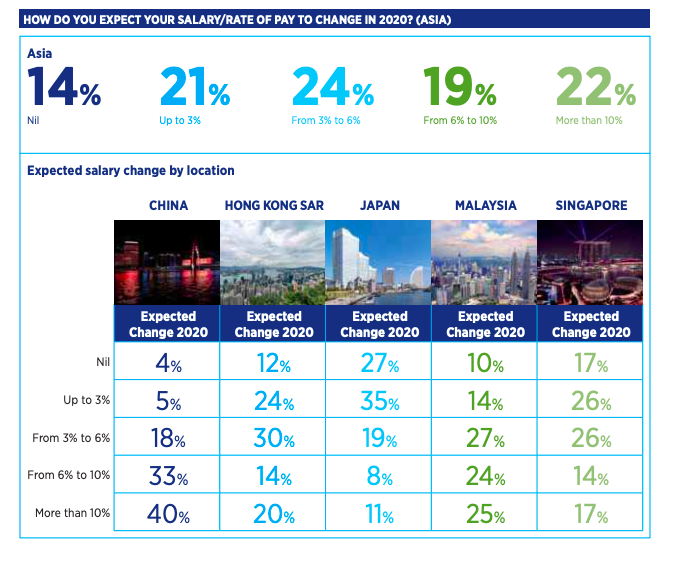 Image from 2020 Hays Asia Salary Guide