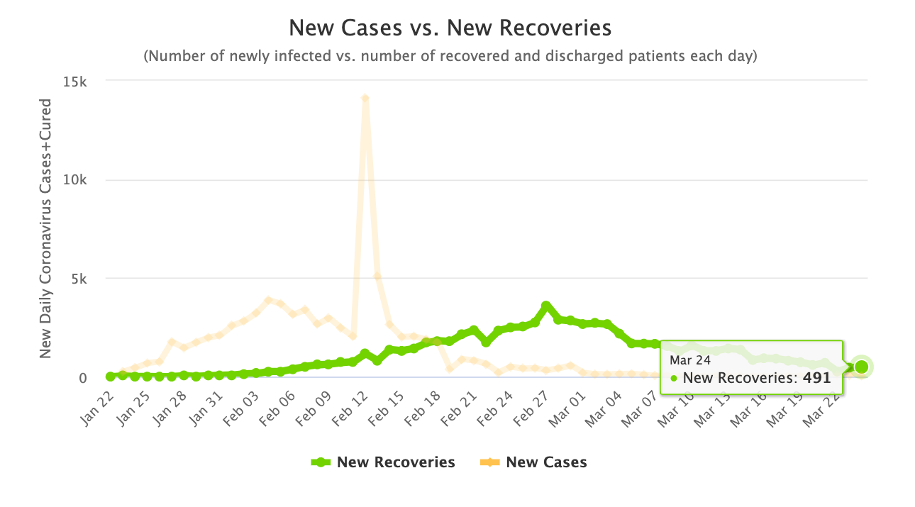 Here's a linear graph showing newly infected vs newly recovered in China.