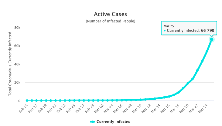 The number of active cases in the United States.