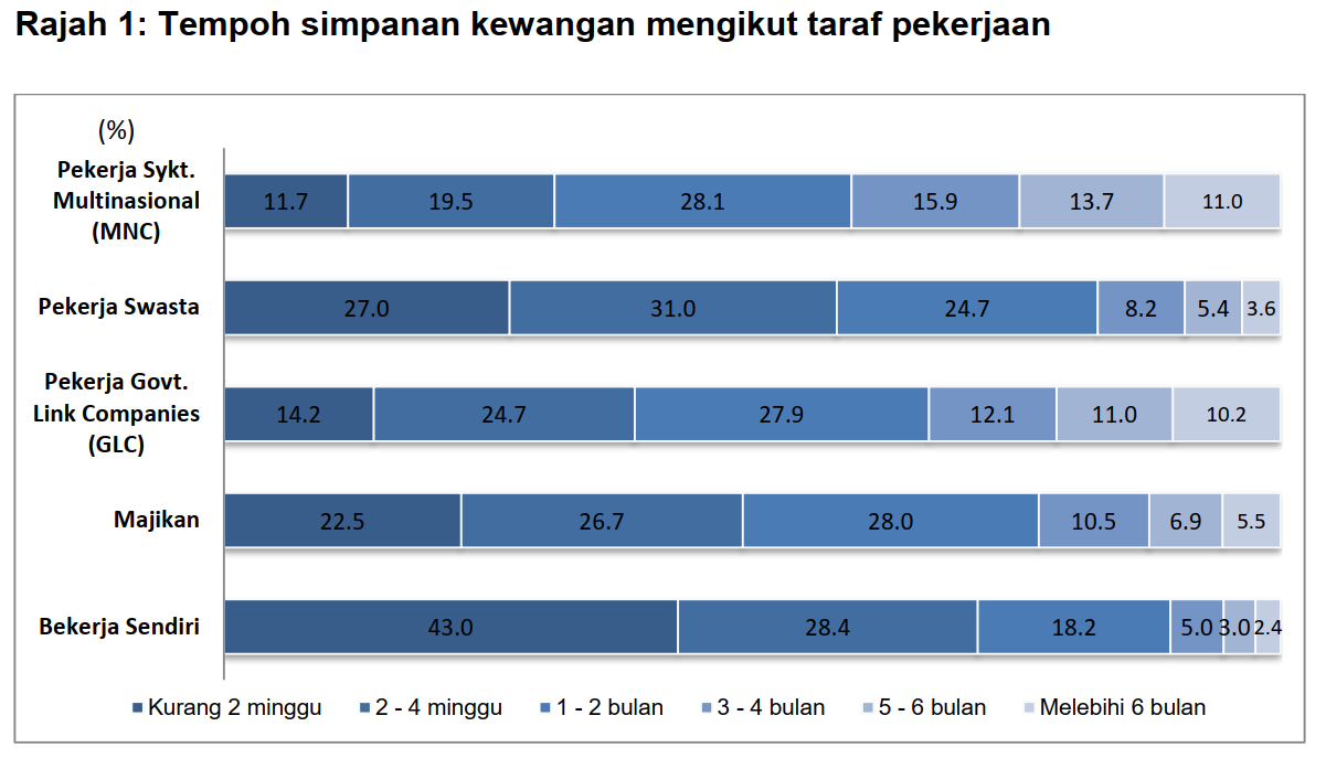 The financial savings duration of different groups.
