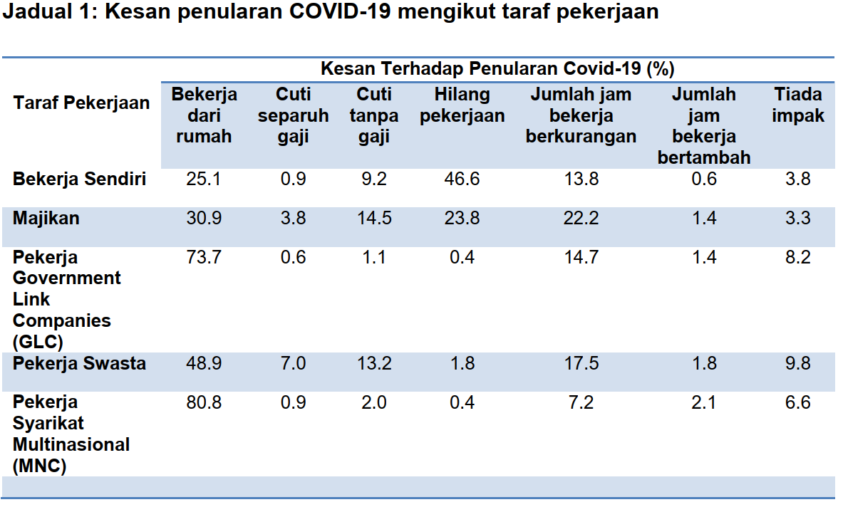 The effects of COVID-19 pandemic on different groups.