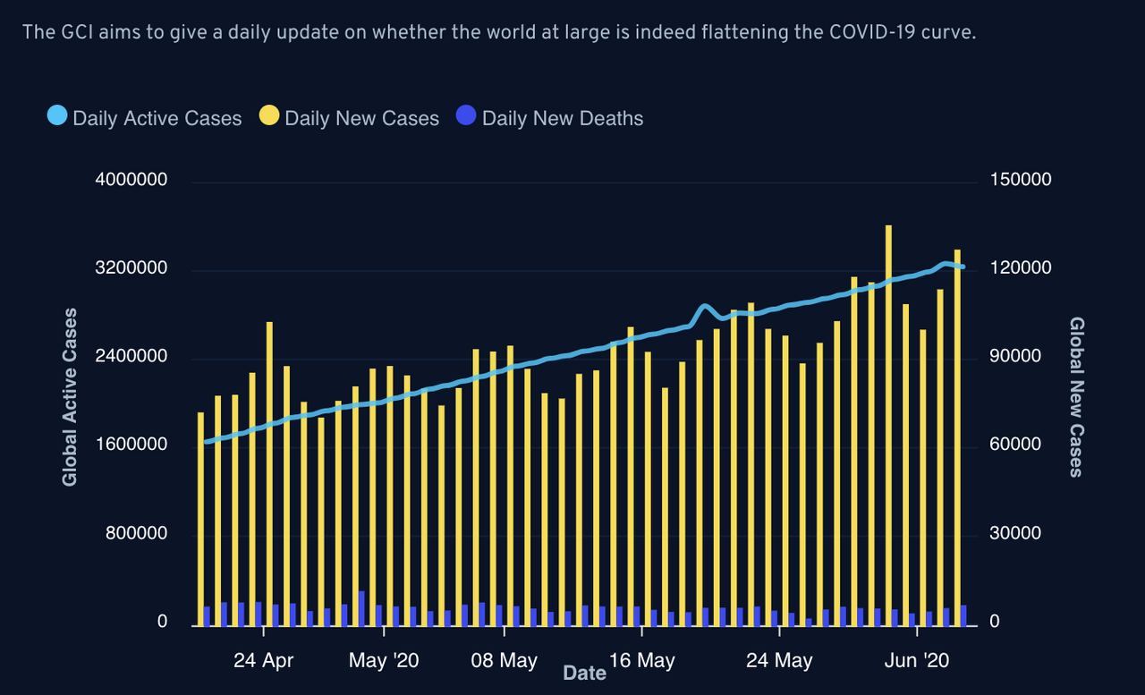 Global infection trend.