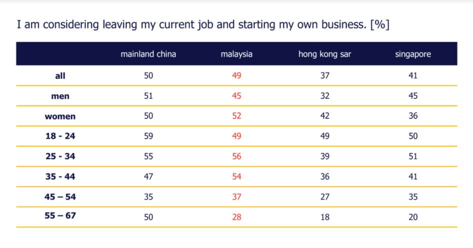 Image from Randstad Malaysia (Provided to SAYS)