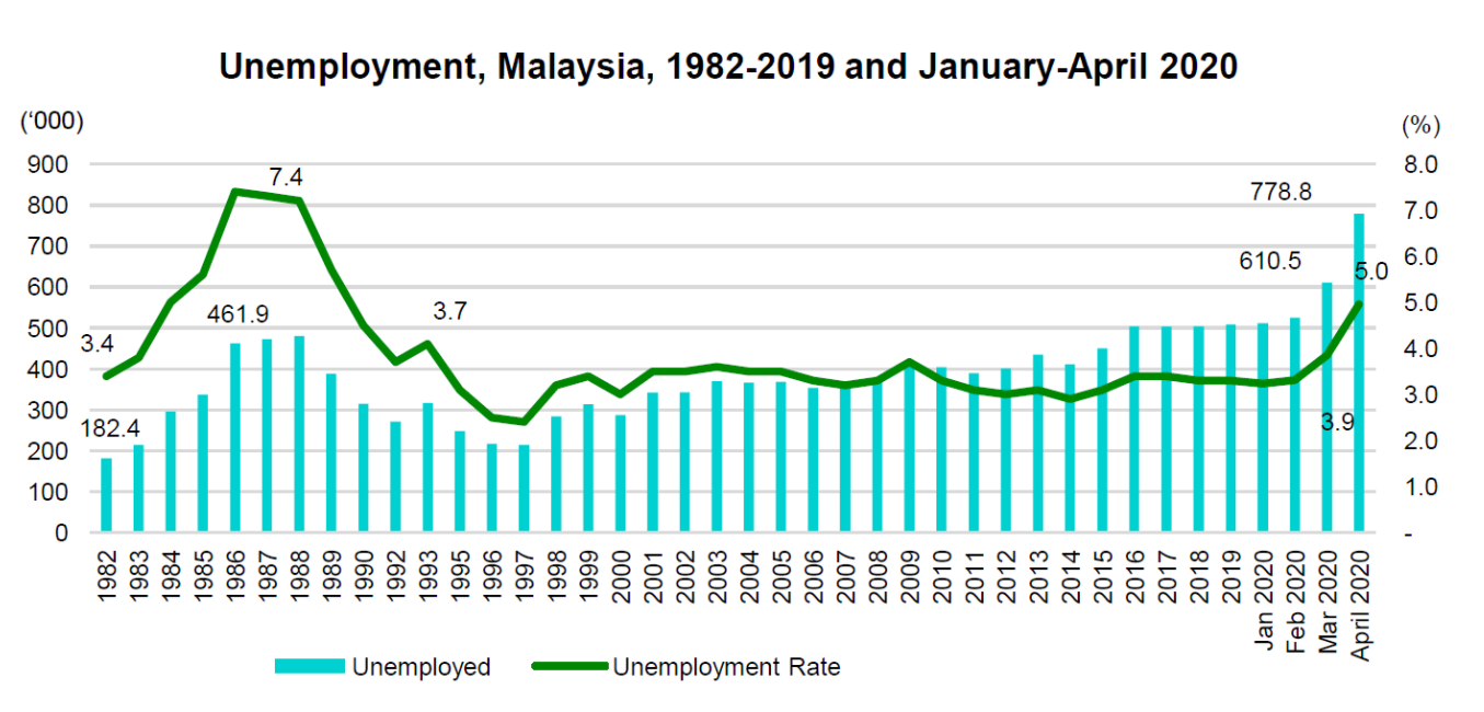 The unemployment rate in the country spiked to 5% as compared to a year ago.