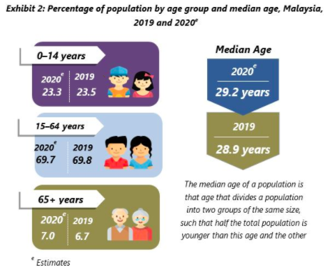 Image from The Department of Statistics Malaysia